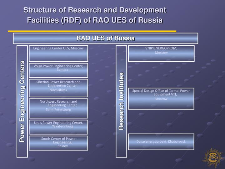 Structure of Research and Development Facilities (RDF) of RAO UES of Russia