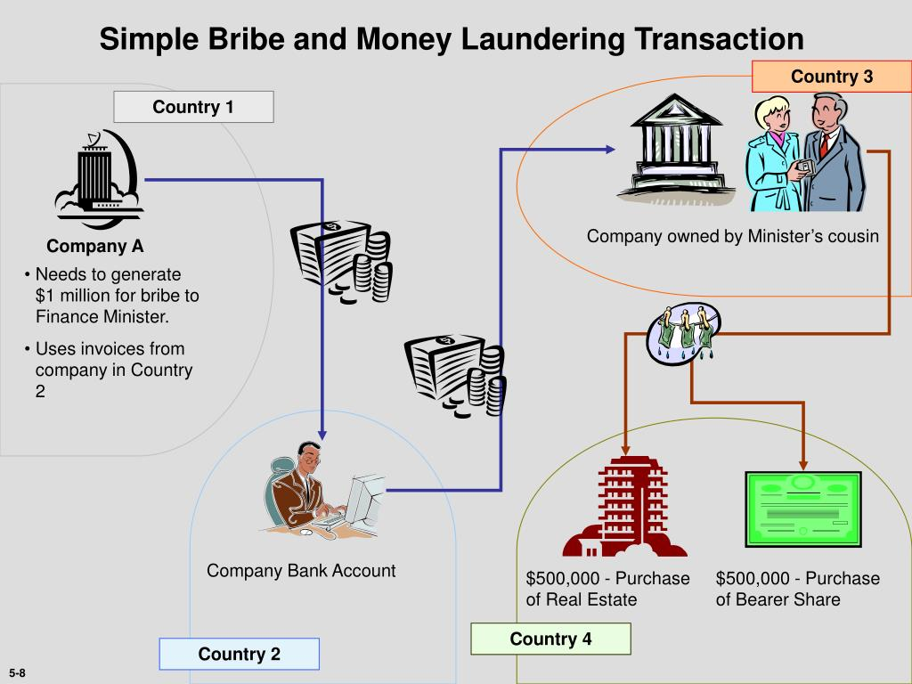 Simple Bribe and Money Laundering Transaction