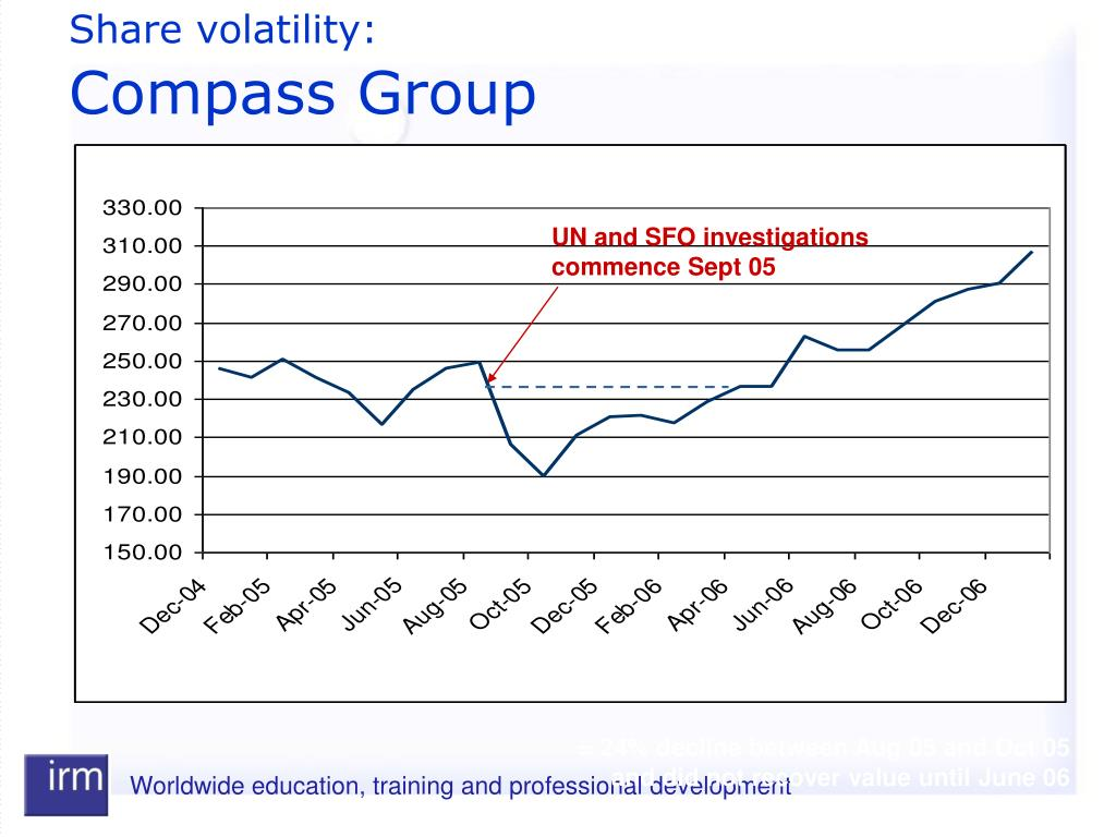 Share volatility: