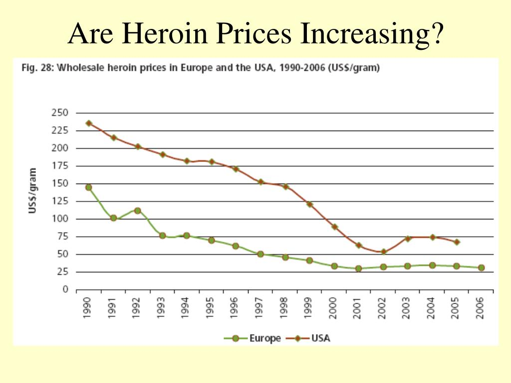 Are Heroin Prices Increasing?