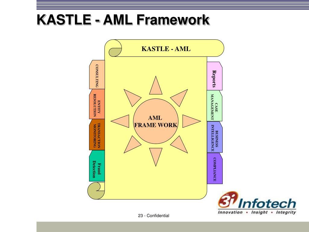 KASTLE - AML Framework