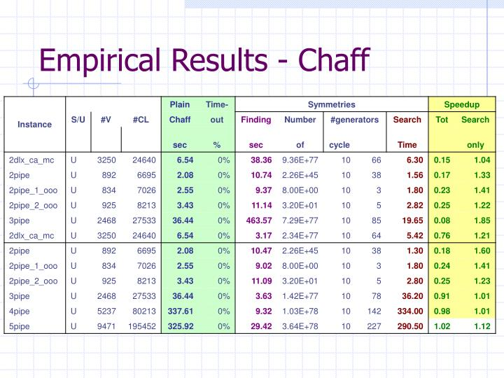 Empirical Results - Chaff