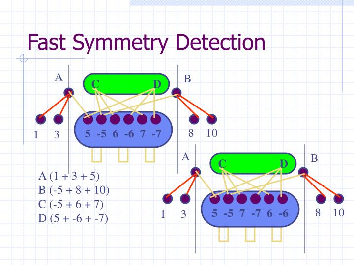 Fast Symmetry Detection