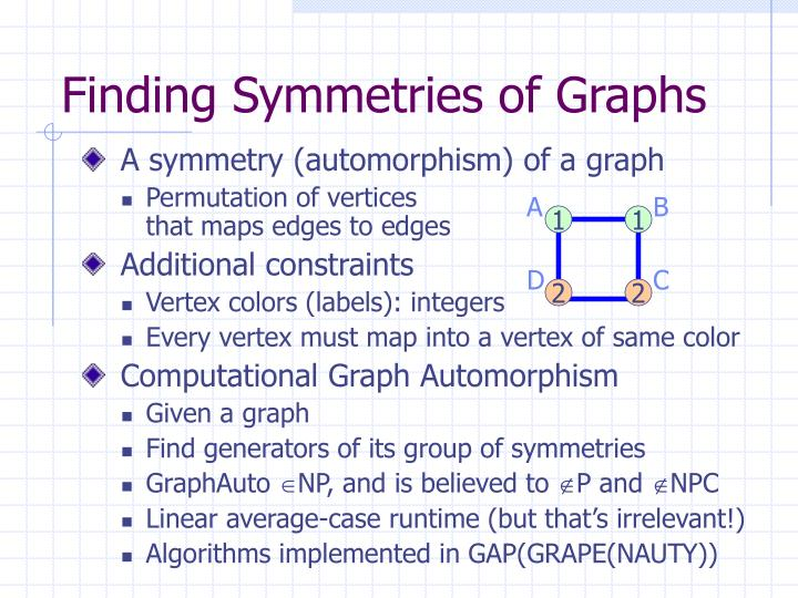 Finding Symmetries of Graphs