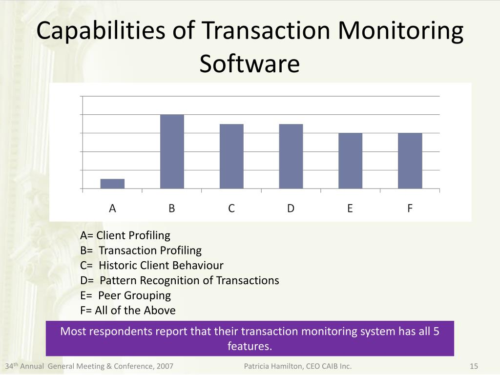 Capabilities of Transaction Monitoring Software