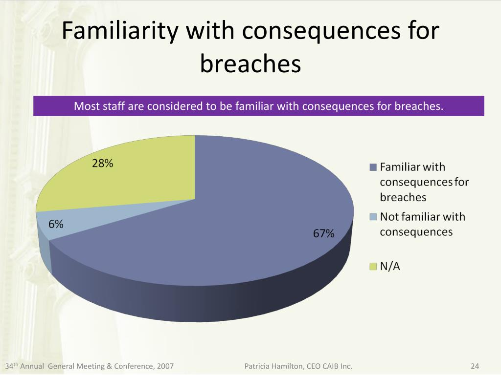 Familiarity with consequences for breaches