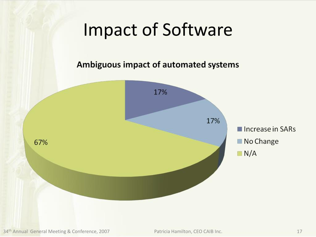 Impact of Software