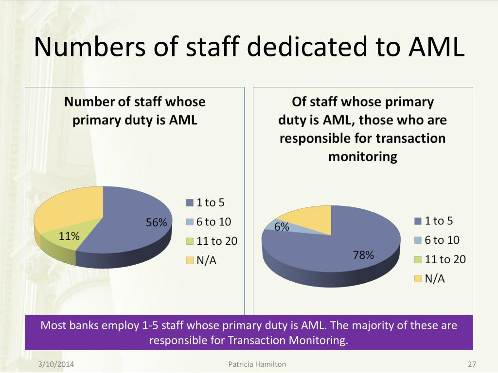 Numbers of staff dedicated to AML