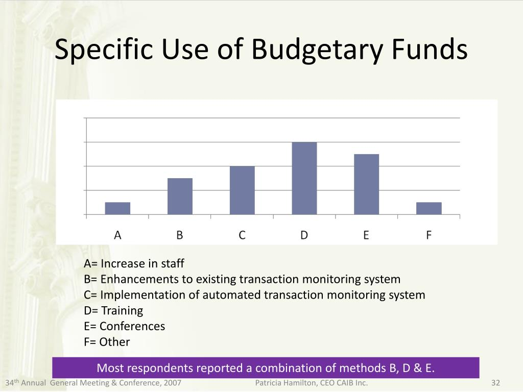 Specific Use of Budgetary Funds