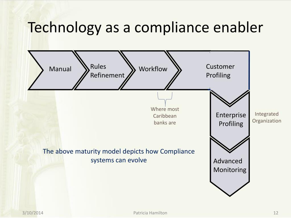 Technology as a compliance enabler