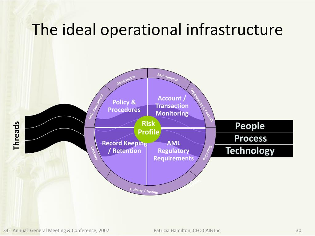 The ideal operational infrastructure