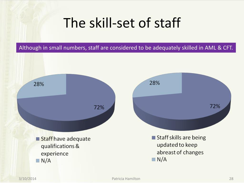 The skill-set of staff