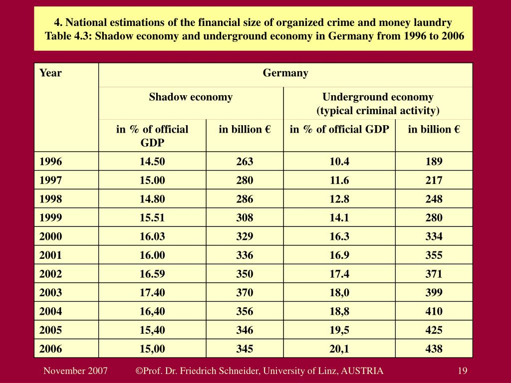 4. National estimations of the financial size of organized crime and money laundry