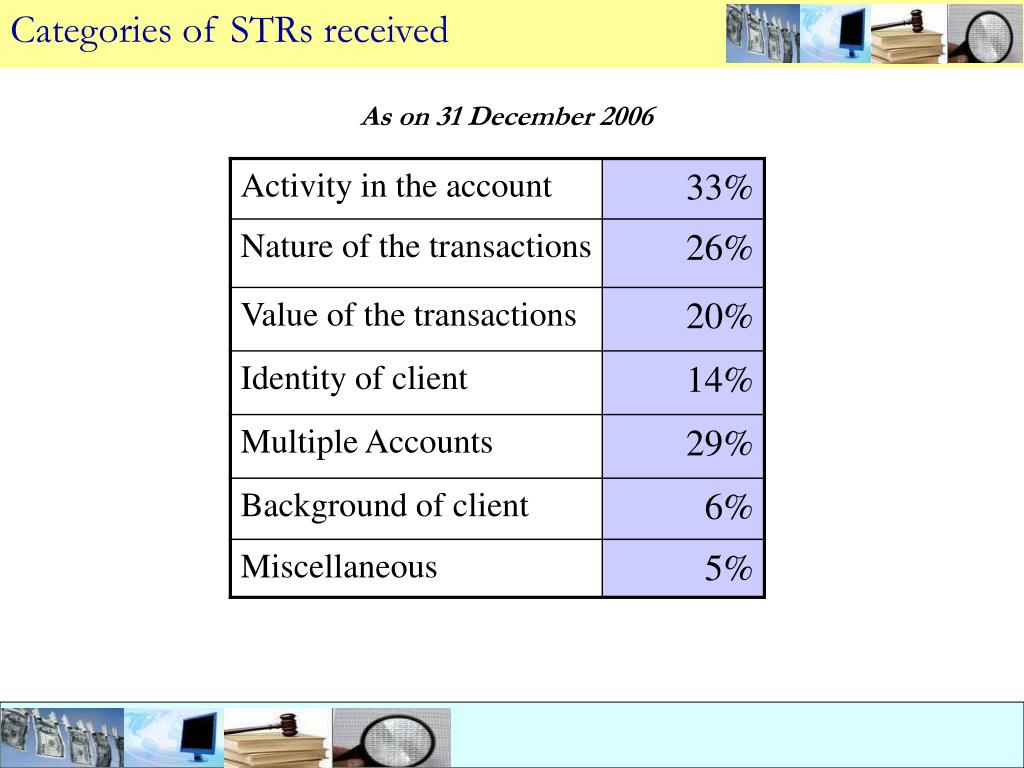 Categories of STRs received