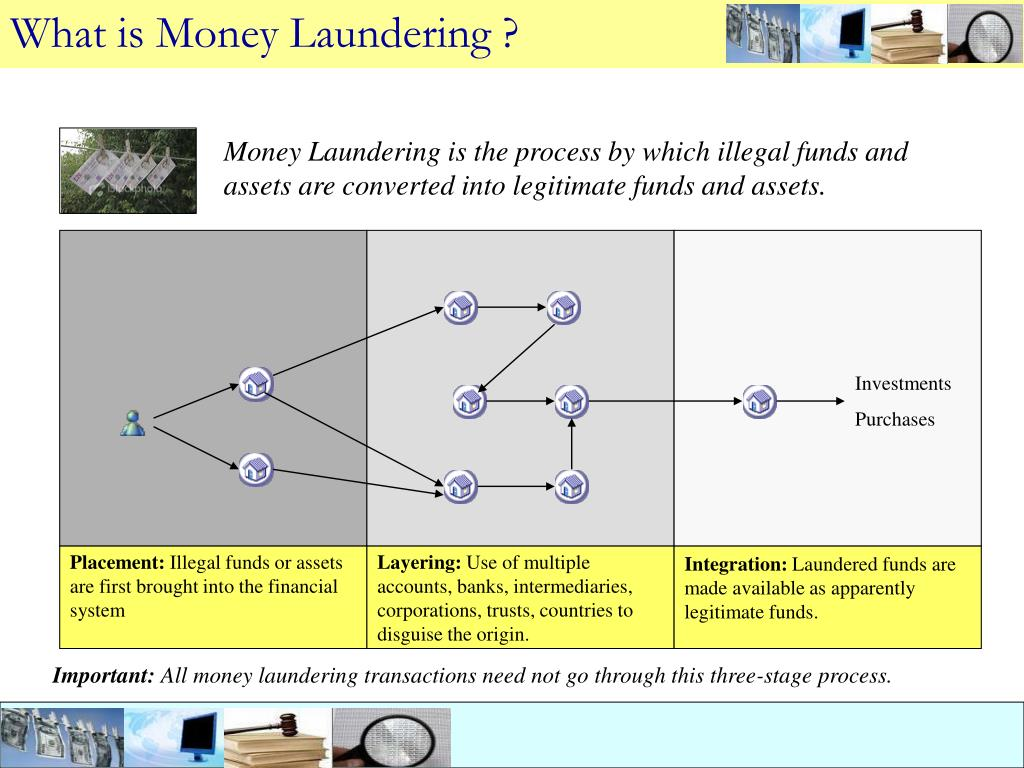 What is Money Laundering ?