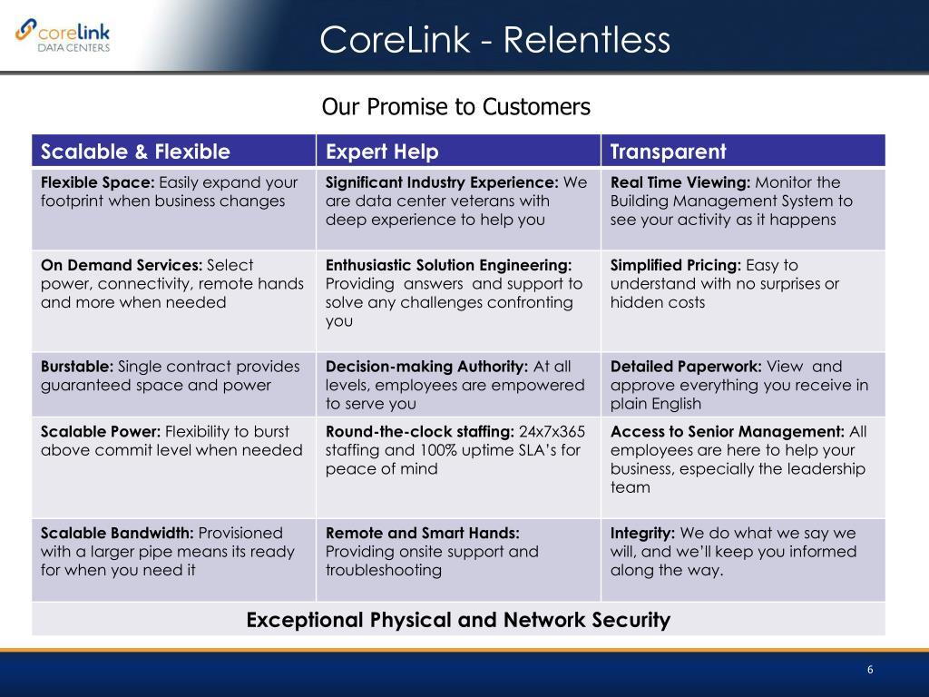CoreLink - Relentless