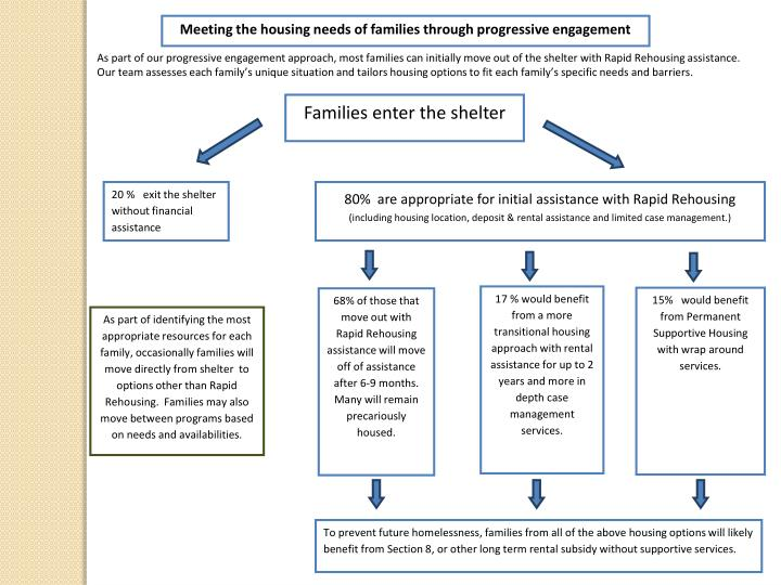 Meeting the housing needs of families through progressive engagement