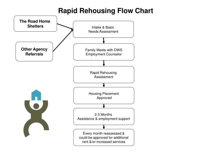 Rapid Rehousing Flow Chart