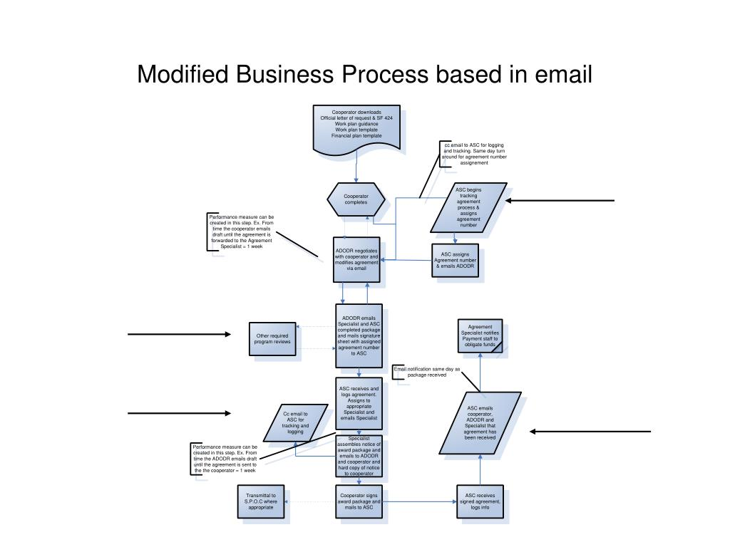 Modified Business Process based in email