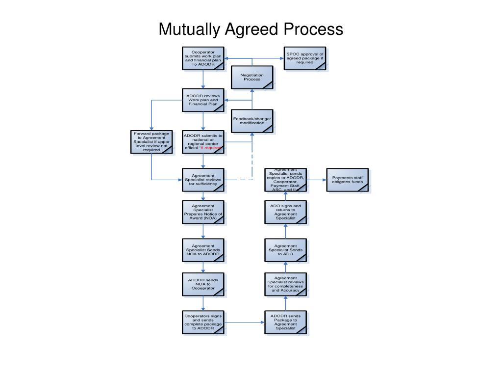 Mutually Agreed Process