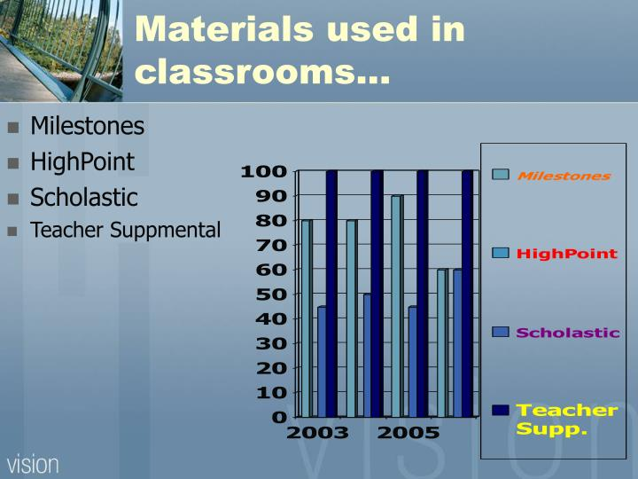 Materials used in classrooms