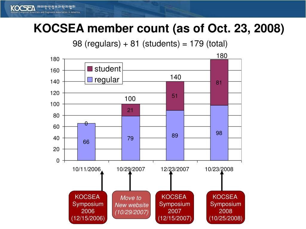 KOCSEA member count (as of Oct. 23, 2008)