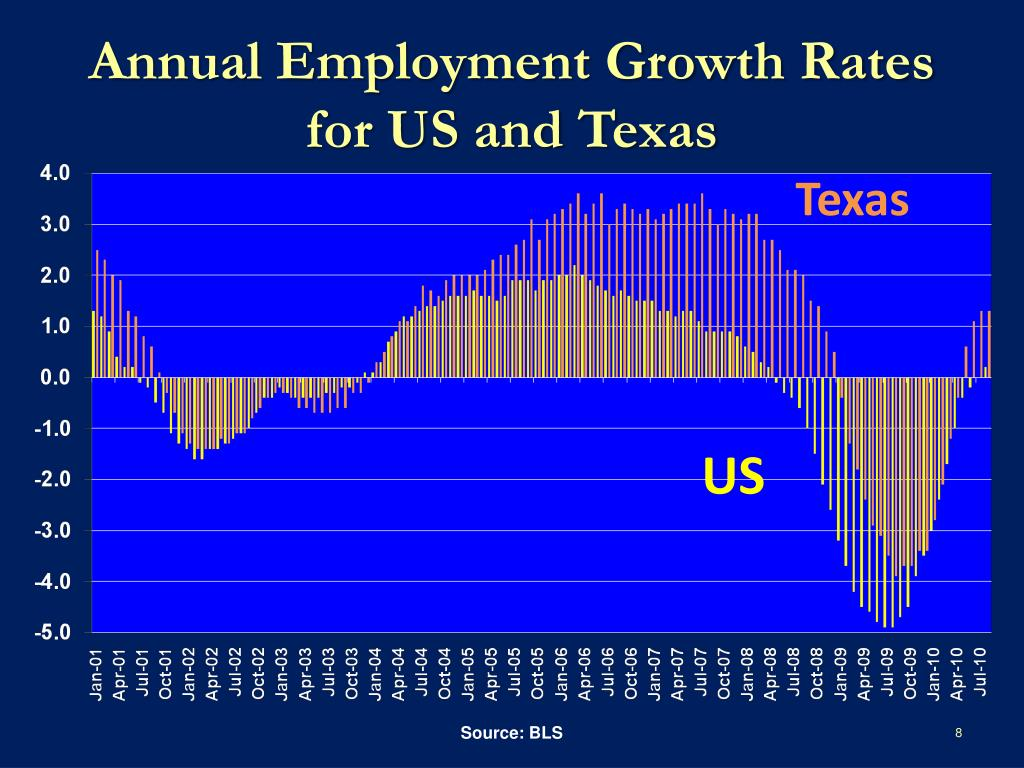 Annual Employment Growth Rates for US and Texas