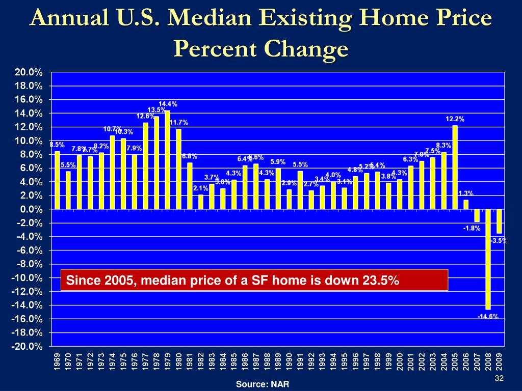 Annual U.S. Median Existing Home Price Percent Change