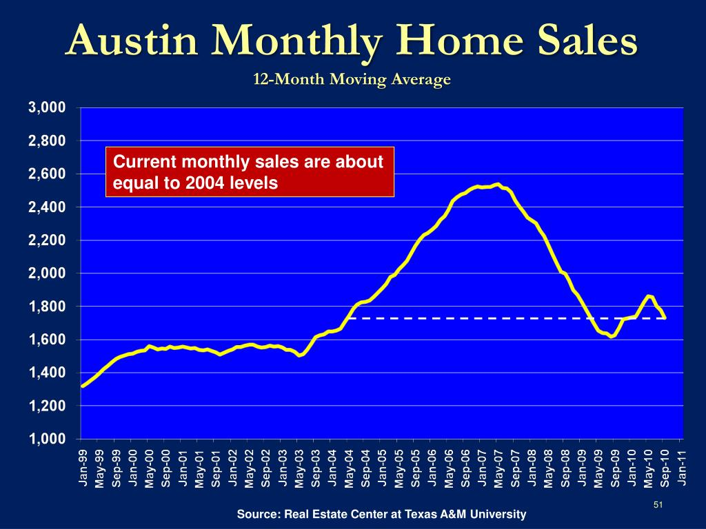Austin Monthly Home Sales