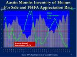 austin months inventory of homes for sale and fhfa appreciation rate