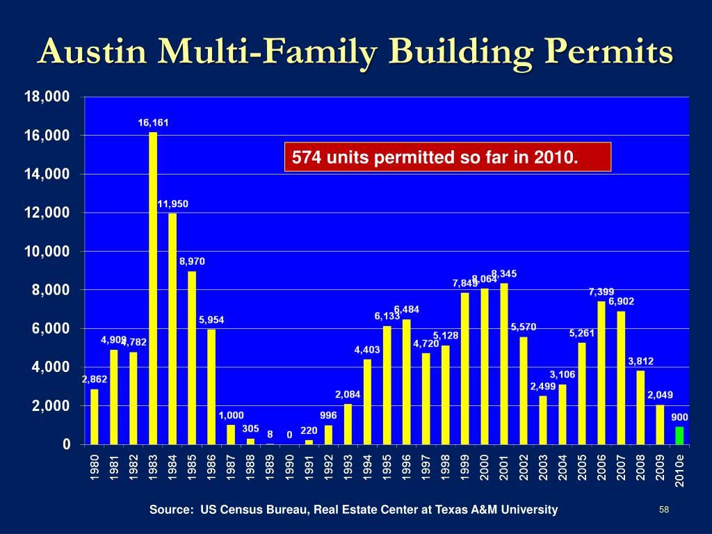 Austin Multi-Family Building Permits
