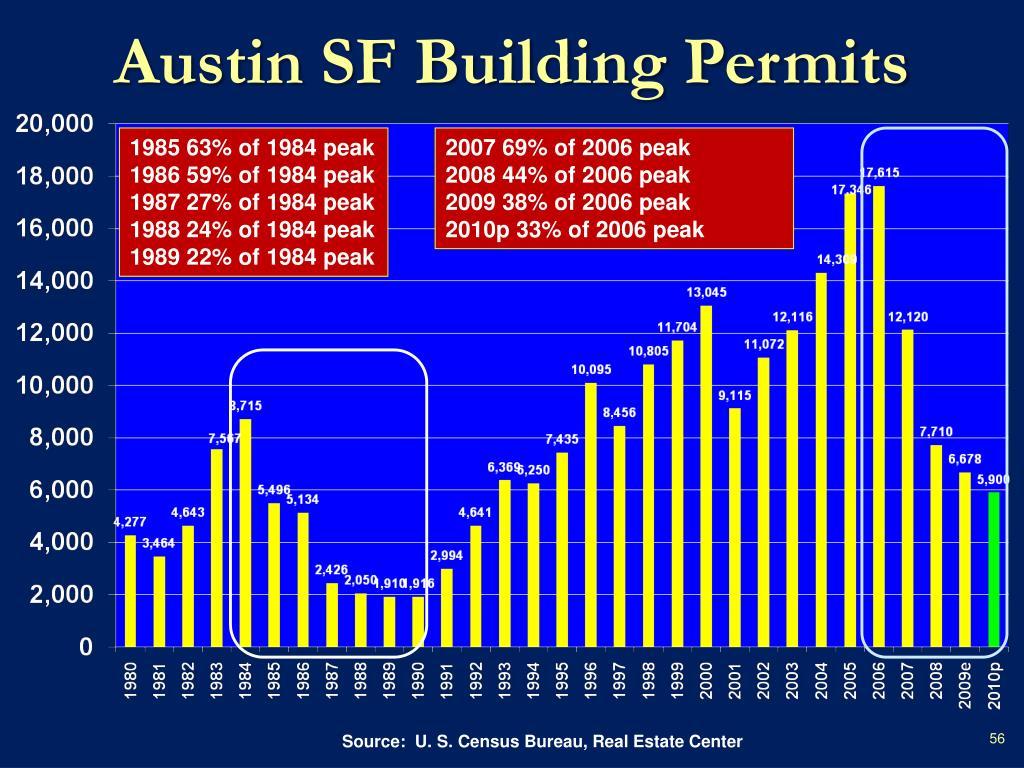 Austin SF Building Permits