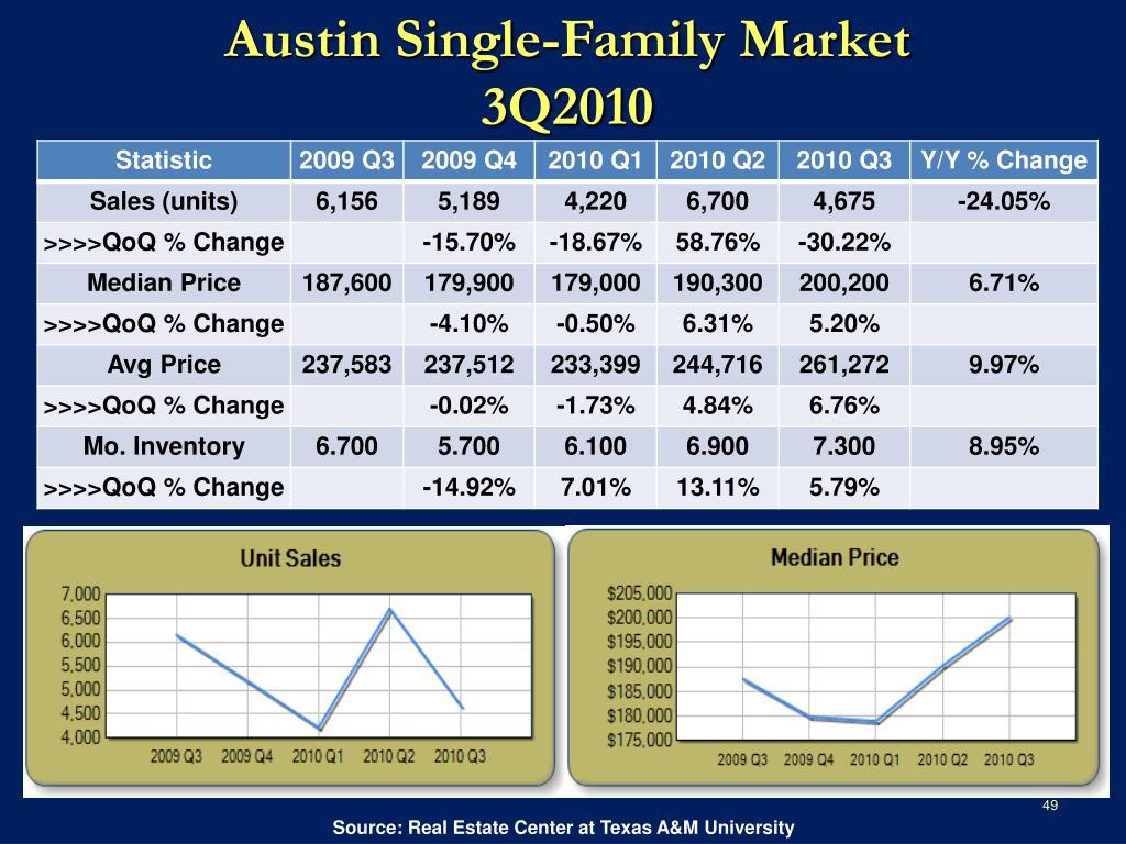 Austin Single-Family Market