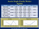austin single family market 3q2010