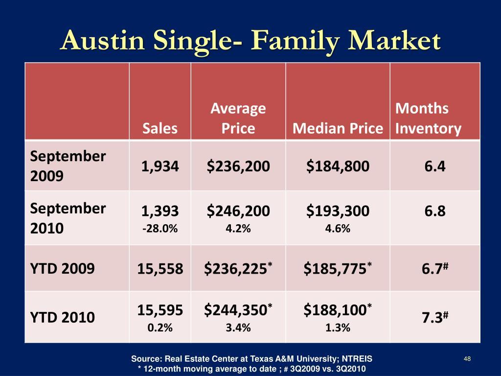 Austin Single- Family Market
