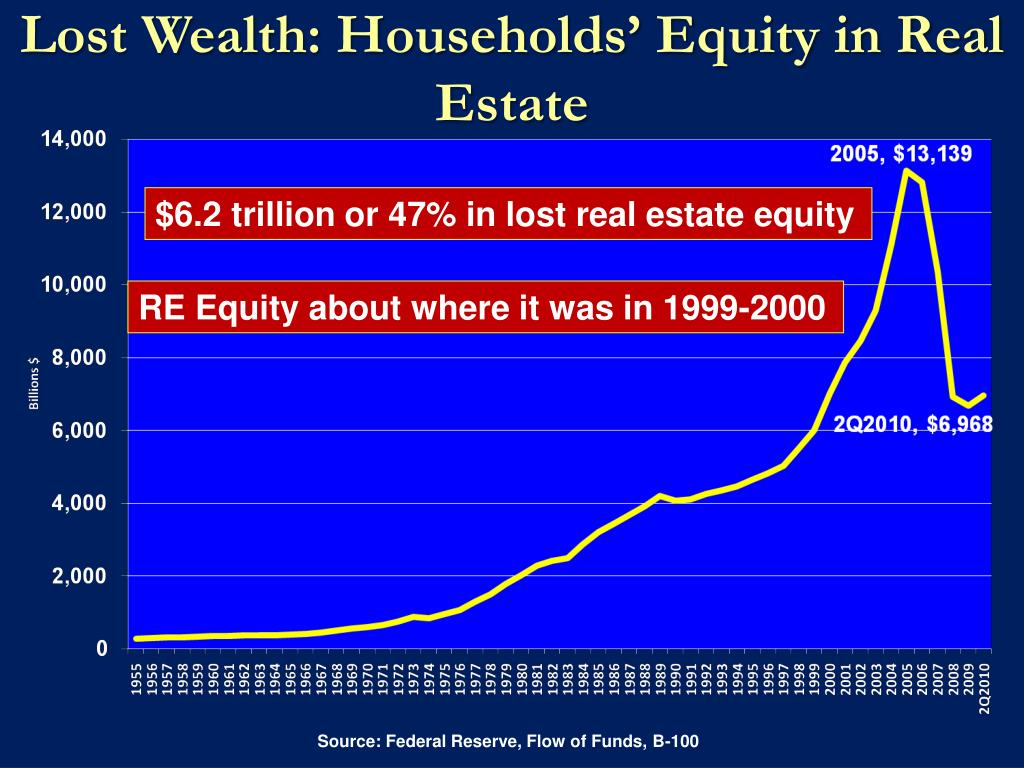 Lost Wealth: Households' Equity in Real Estate