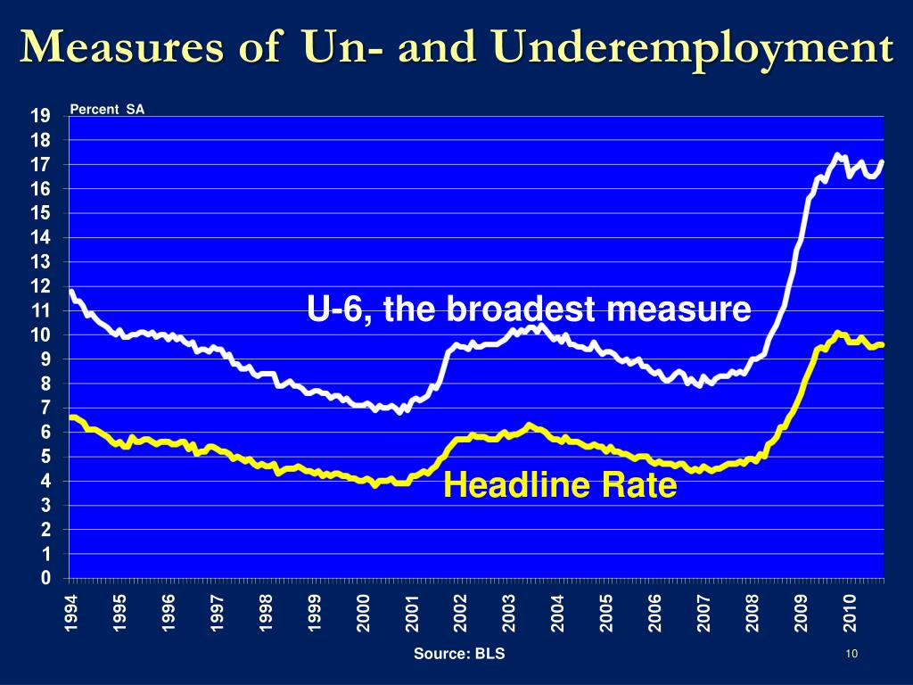 Measures of Un- and Underemployment