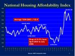 national housing affordability index
