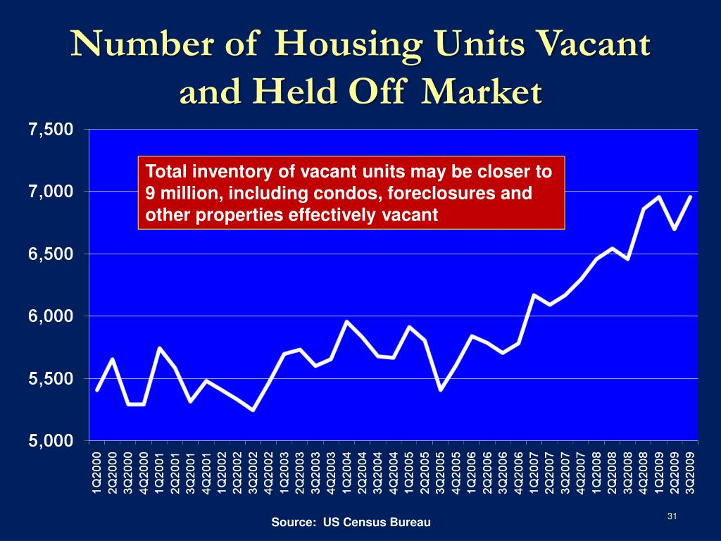 Number of Housing Units Vacant and Held Off Market