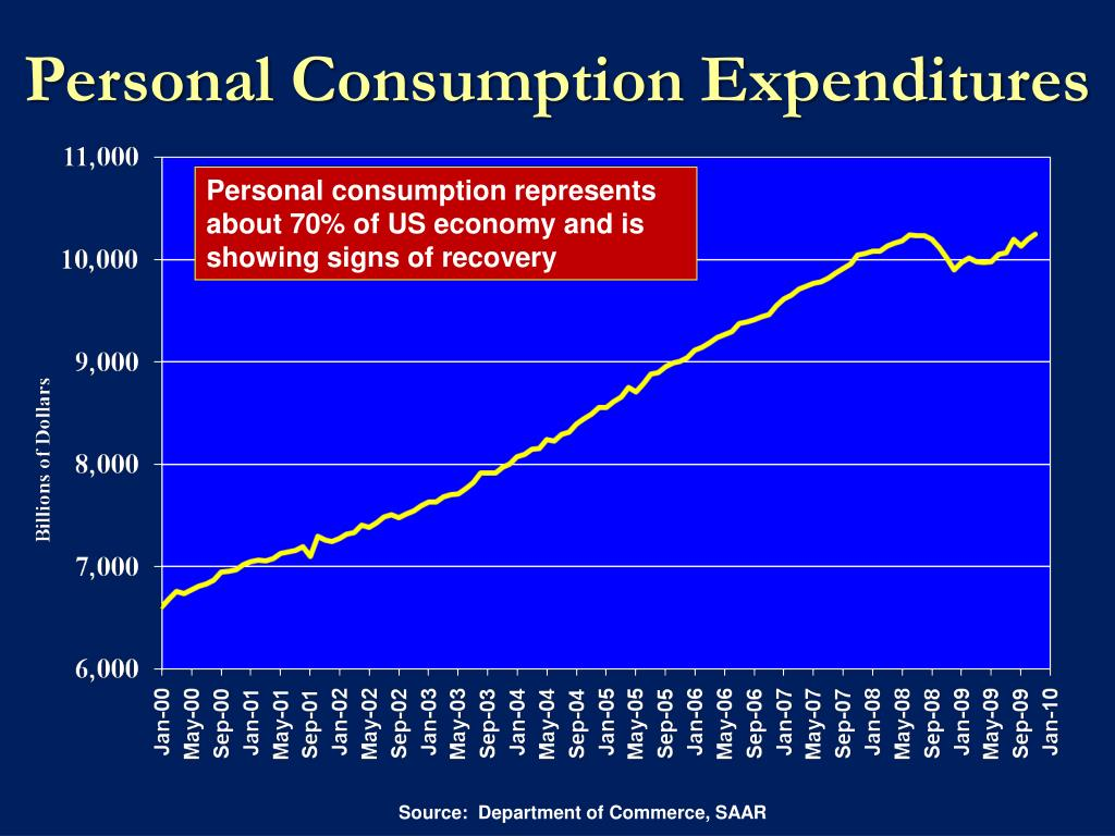 Personal consumption represents about 70% of US economy and is showing signs of recovery