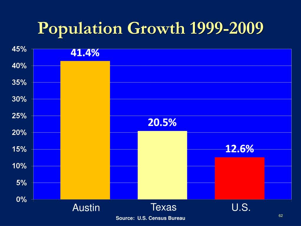 Population Growth 1999-2009