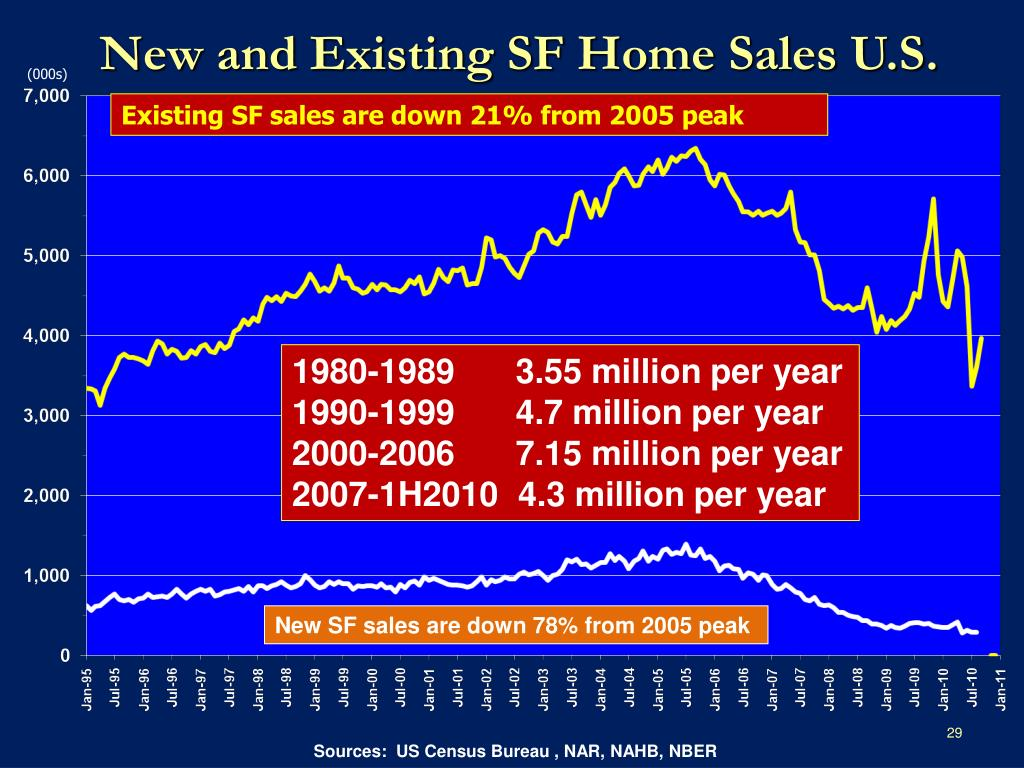 New and Existing SF Home Sales U.S.