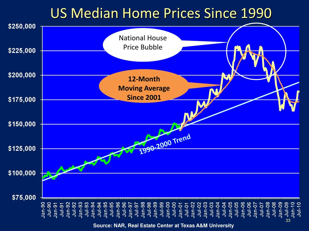 US Median Home Prices Since 1990