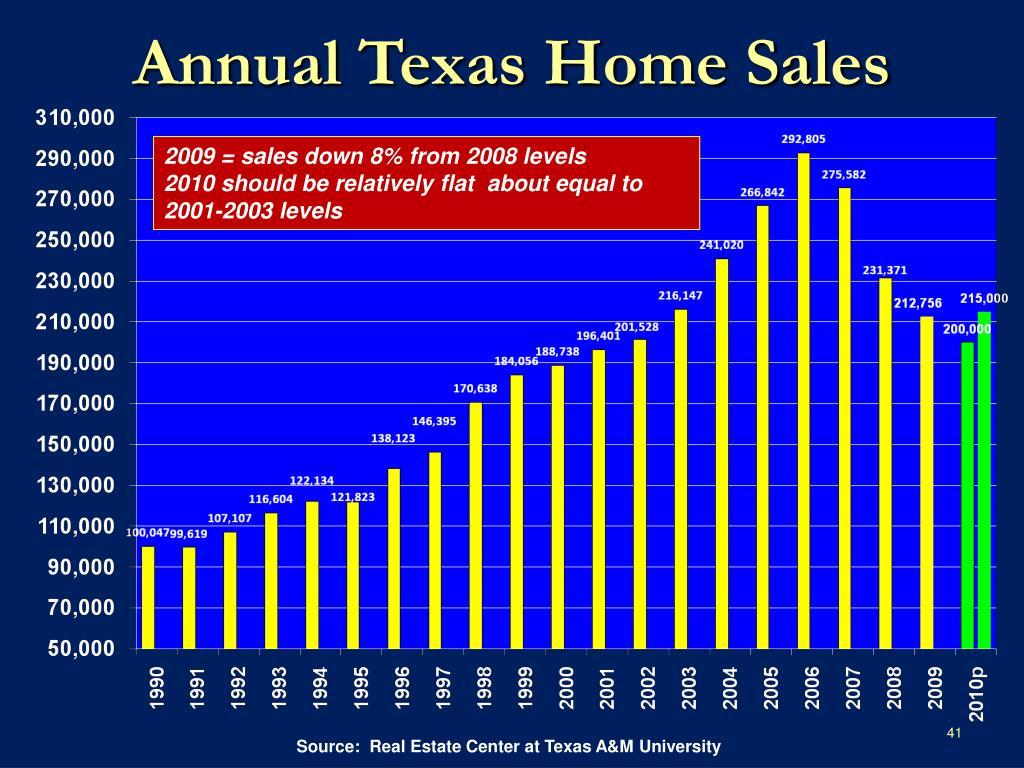 Annual Texas