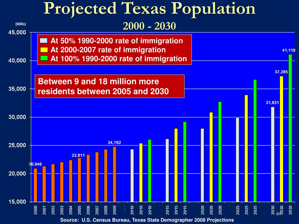 Projected Texas Population