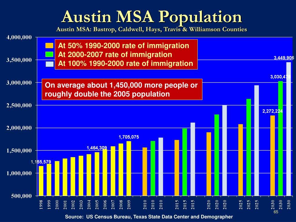 Austin MSA Population