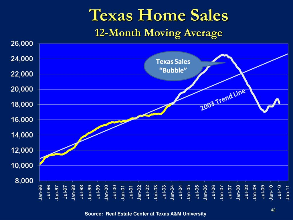 Texas Home Sales