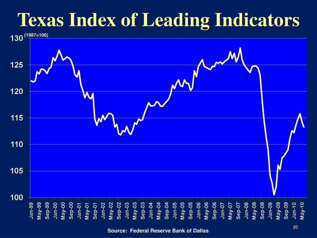 Texas Index of Leading Indicators