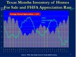 texas months inventory of homes for sale and fhfa appreciation rate