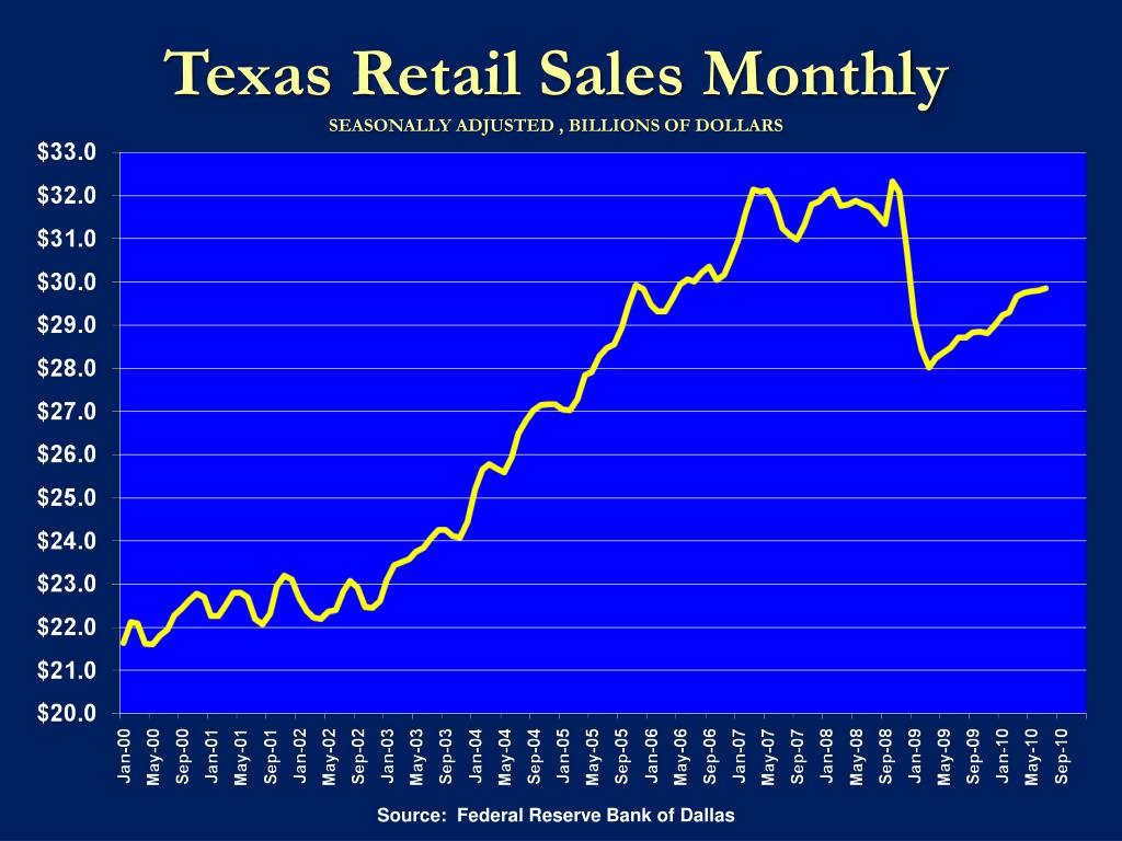 Texas Retail Sales Monthly